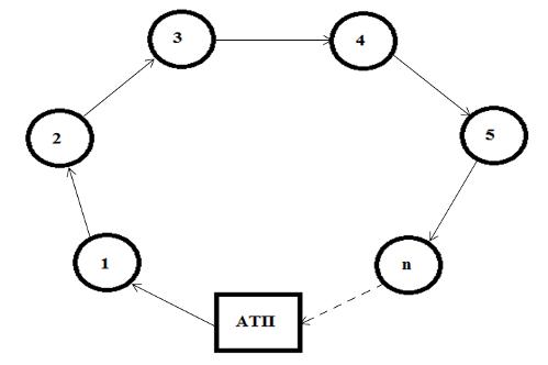 Схема кольцевого развозочного